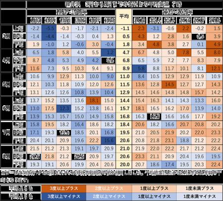 3-8月下旬の旬ごと平均気温.png