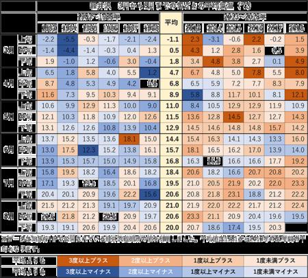 3-8月中旬の旬ごと平均気温.png