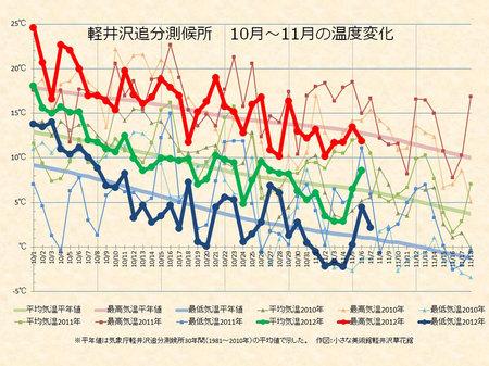 weather20121107.jpg