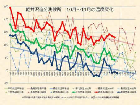 weather20121111.jpg
