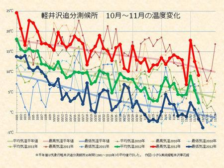 weather20121115.jpg