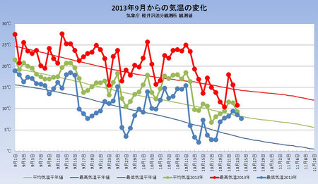 weather20131024graph.jpg