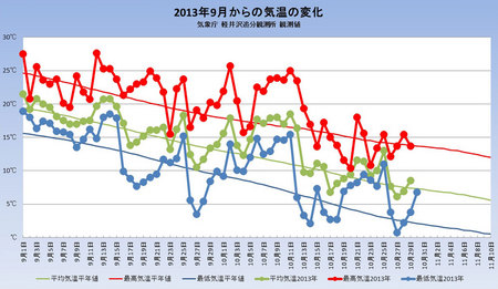 weather20131030graph.jpg