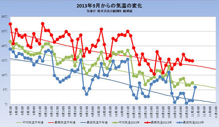weather20131103graph.jpg