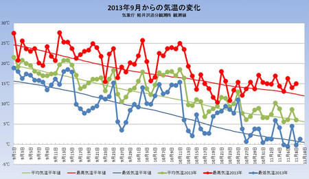 weather20131109graph.jpg