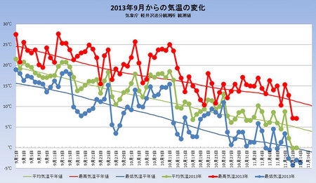 weather20131114graph.jpg