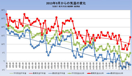weather20131118graph.jpg