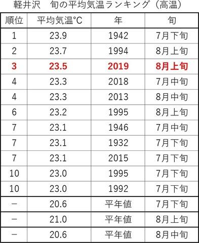 0旬別平均気温ランキング2019.jpg