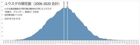2006-2020ユウスゲ開花数グラフ.jpg