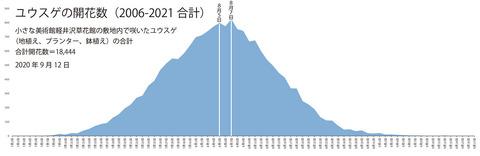 2006-2021ユウスゲ開花数グラフ01.jpg