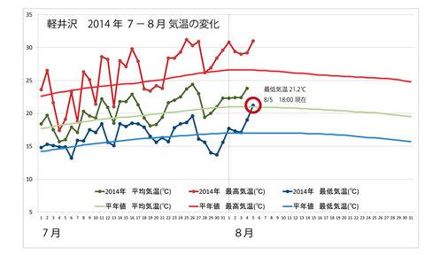 20140805weather_graph.jpg