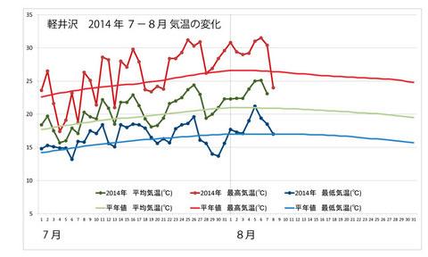 20140808weather_graph.jpg