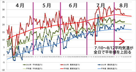 20150812graph.png