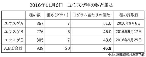 2016ユウスゲ種の数と重さ.jpg