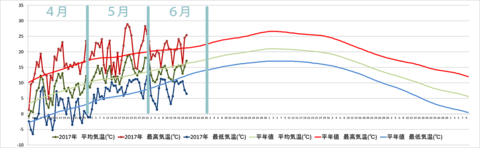 20170620graph.png