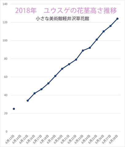 2018花茎高グラフ0628.png