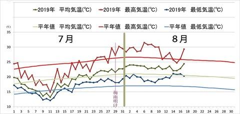 2019年気象データグラフ0701-0817.jpg