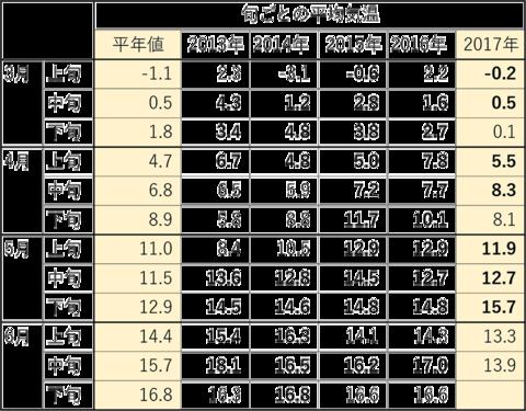3-6月中旬の旬ごと平均気温.png