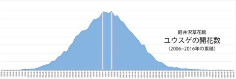 ユウスゲ開花数2006-2016グラフ.png