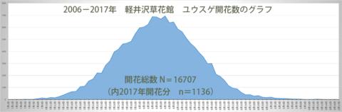 ユウスゲ開花数グラフ2006-2017.png