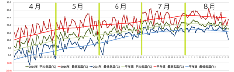 weather2016-04-08_graph_re.png